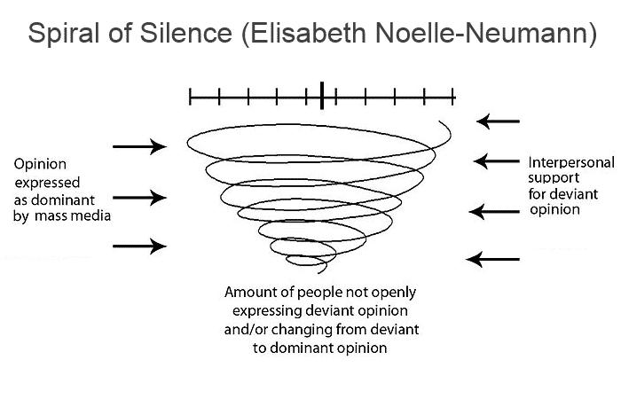 spiral of silence elisabeth noelle neumann | Toplumsal Algı ve Suskunluk Sarmalı