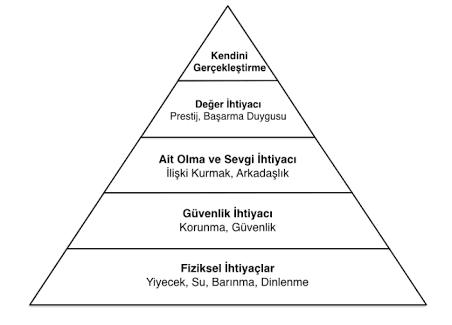 Maslow'un İhtiyaçlar Hiyerarşisi Piramidi